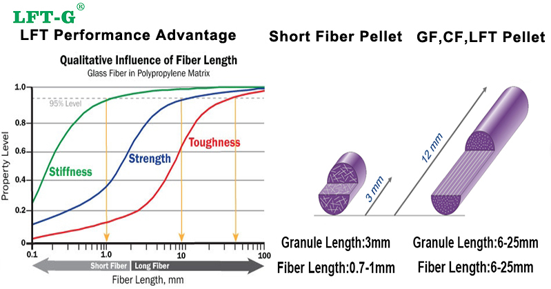 Performance of long fiber pellets